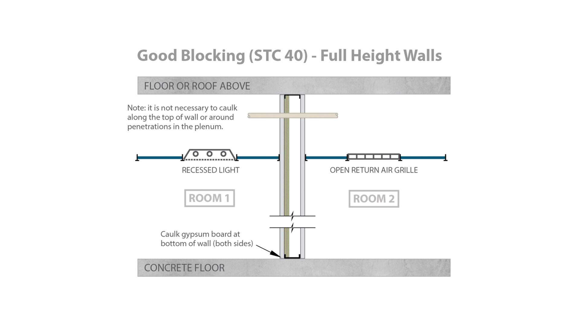 RFN-NA, optimized acoustics, good sound blocking, STC 40 full height walls