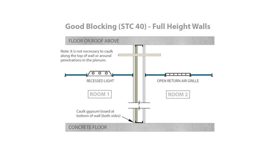RFN-NA, optimized acoustics, good sound blocking, STC 40 full height walls