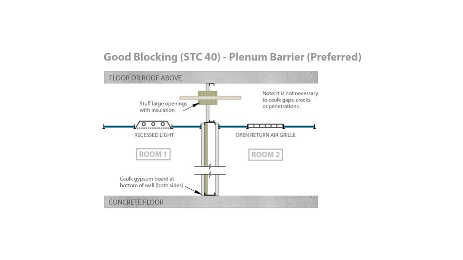 RFN-NA, optimized acoustics, good sound blocking, STC 40 plenum barrier