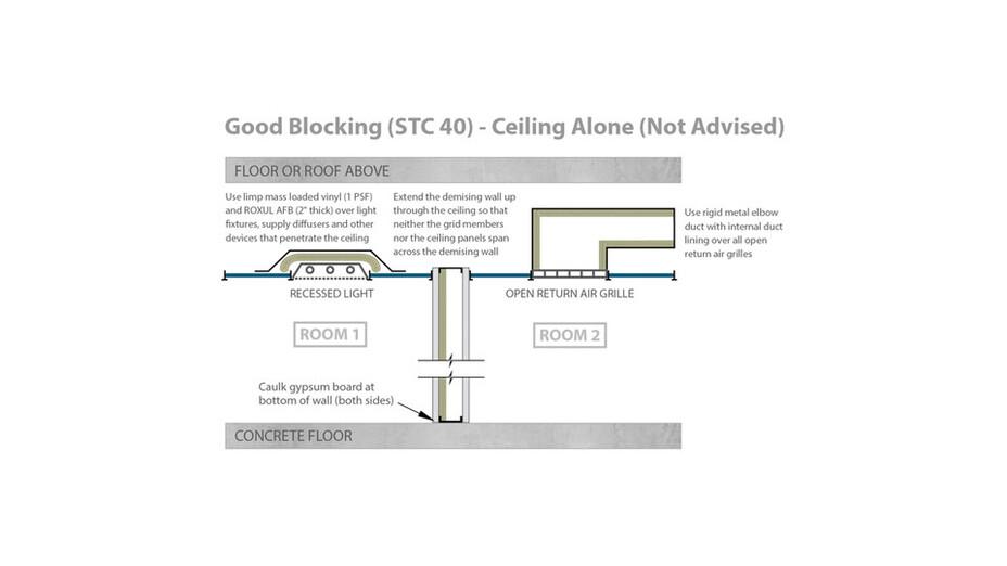 RFN-NA, optimized acoustics, good sound blocking, STC 40 ceiling alone