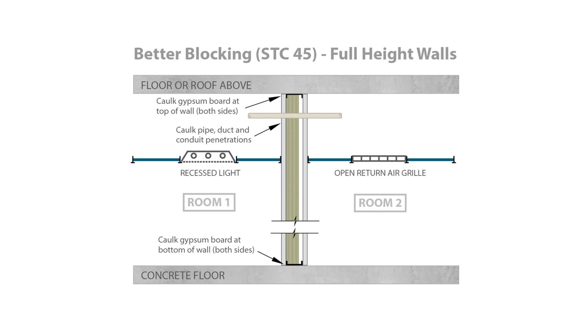 RFN-NA, optimized acoustics, better sound blocking, STC 45 full height walls