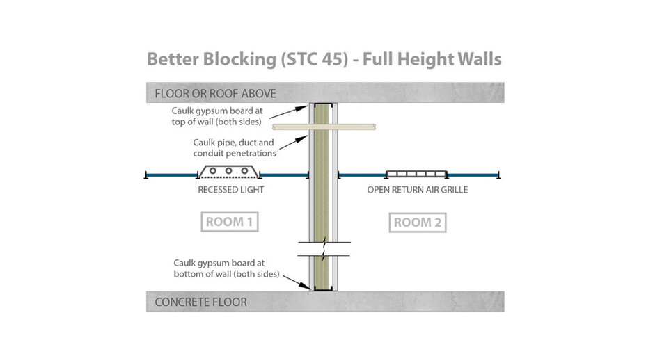 RFN-NA, optimized acoustics, better sound blocking, STC 45 full height walls
