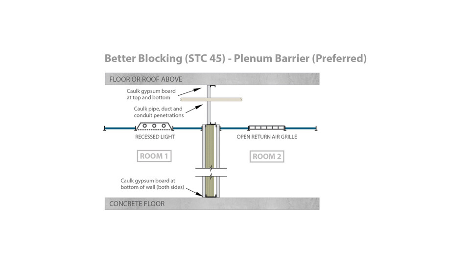 RFN-NA, optimized acoustics, better sound blocking, STC 45 plenum barrier