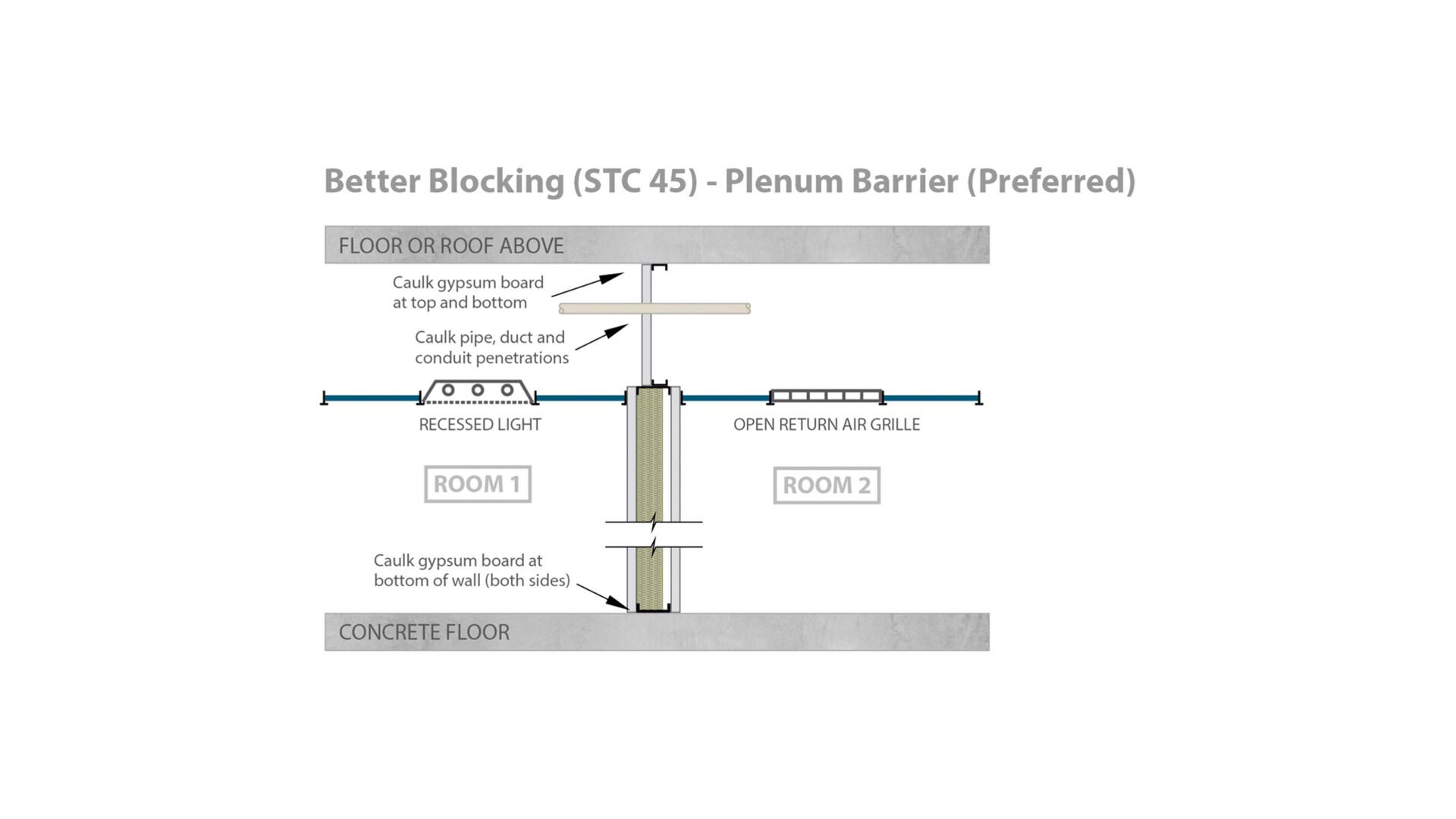 RFN-NA, optimized acoustics, better sound blocking, STC 45 plenum barrier