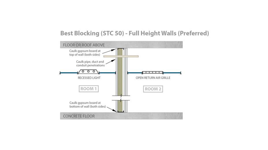 RFN-NA, optimized acoustics, best sound blocking, STC 50 full height walls