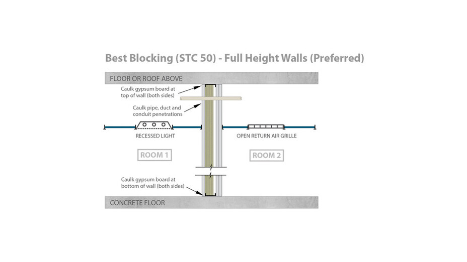 RFN-NA, optimized acoustics, best sound blocking, STC 50 full height walls