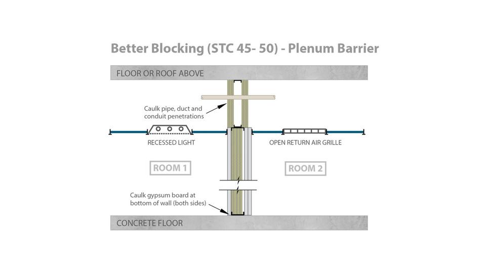 Best Blocking Stc 50 Plenum Barrier Rockfon