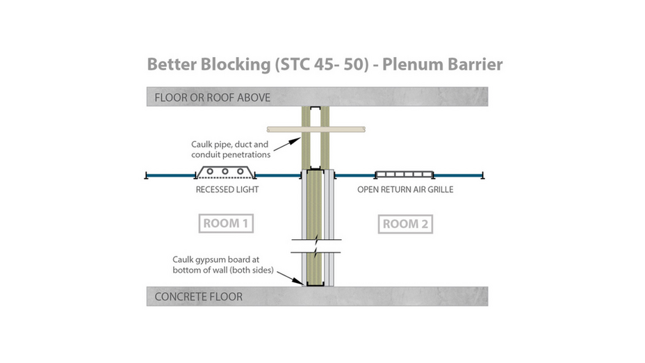 RFN-NA, optimized acoustics, best sound blocking, STC 45-50 alternative plenum barrier