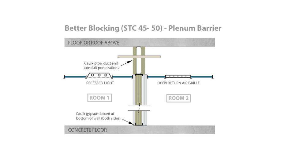 RFN-NA, optimized acoustics, best sound blocking, STC 45-50 alternative plenum barrier