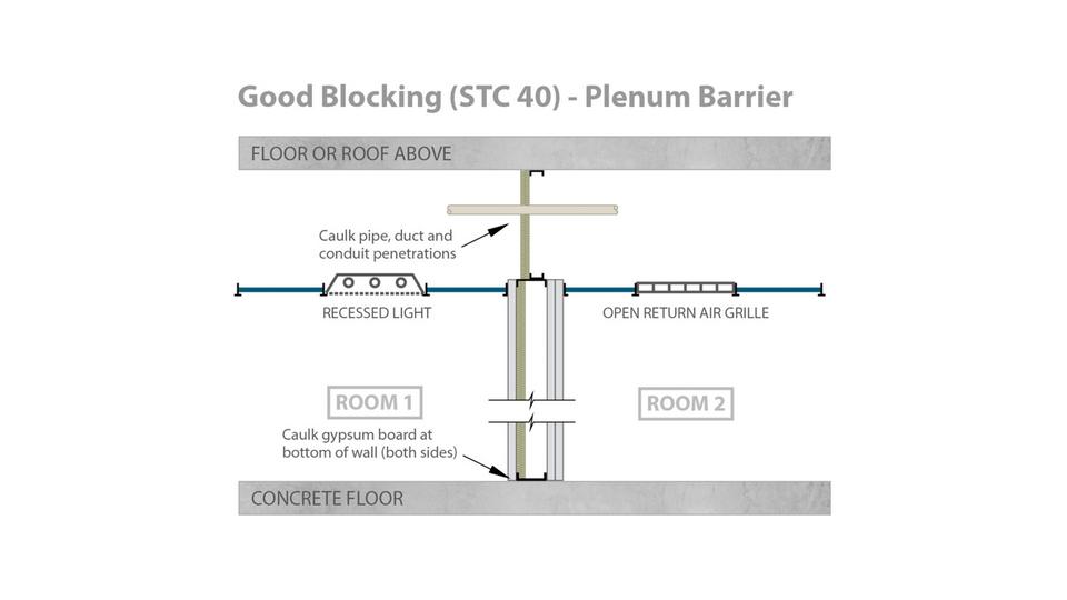 Good Blocking Stc 40 Plenum Barrier Rockfon