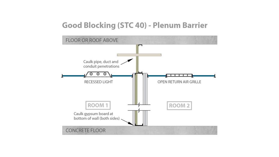 RFN-NA, optimized acoustics, good sound blocking, STC 40 alternative plenum barrier